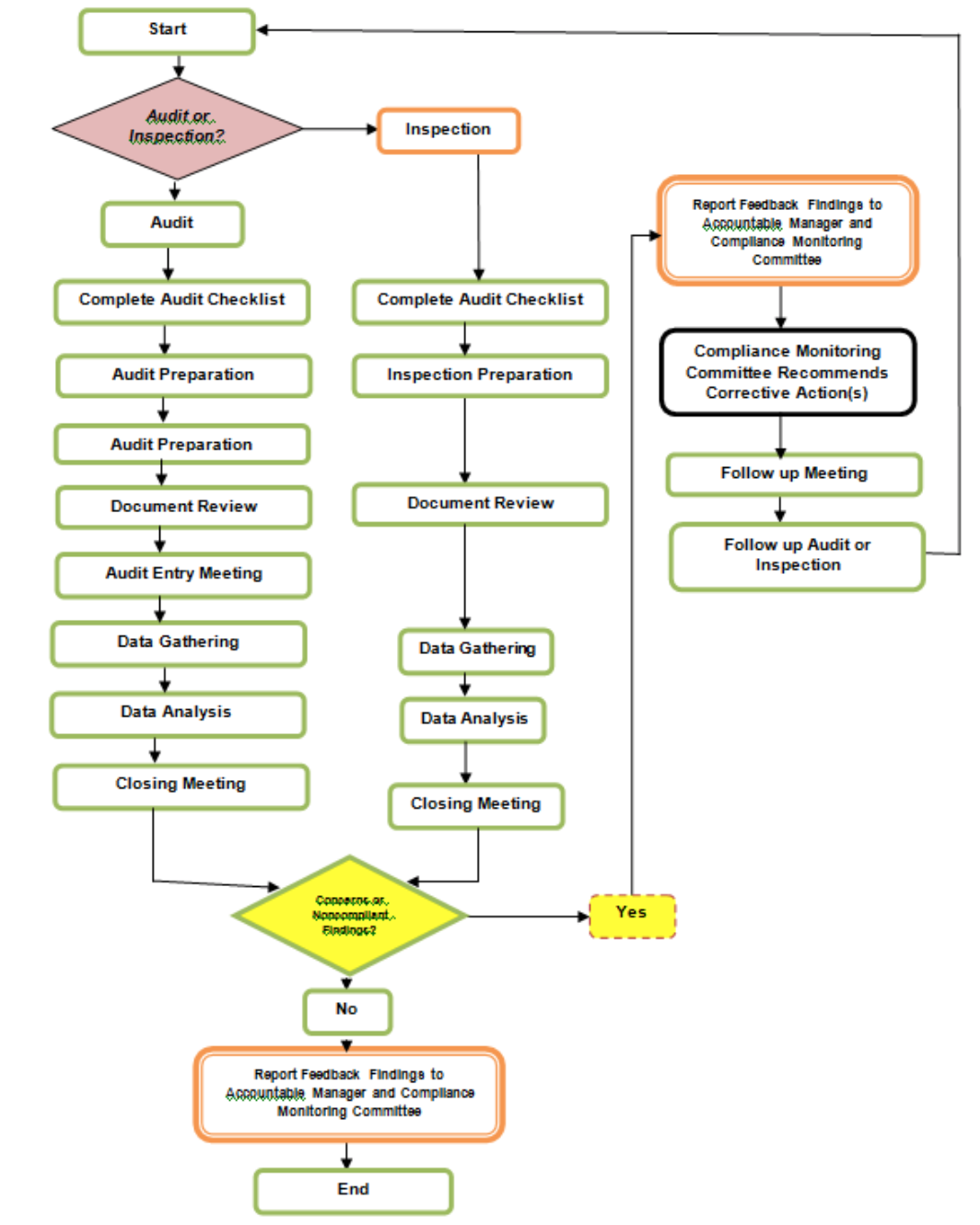 audit_or_inspection_process - Documentation Review Process