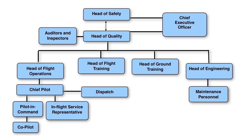 AC Aviation QAM Organisation Chart¶. QAM Quality Assurance Organization  Chart