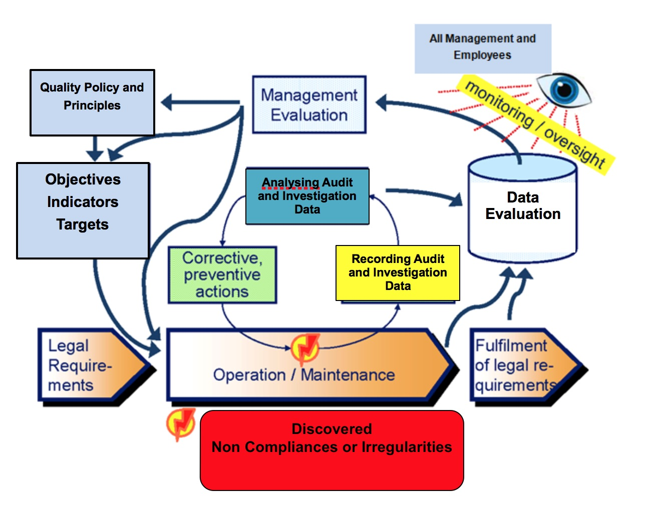 Process Monitoring System : Ac aviation quality assurance system —