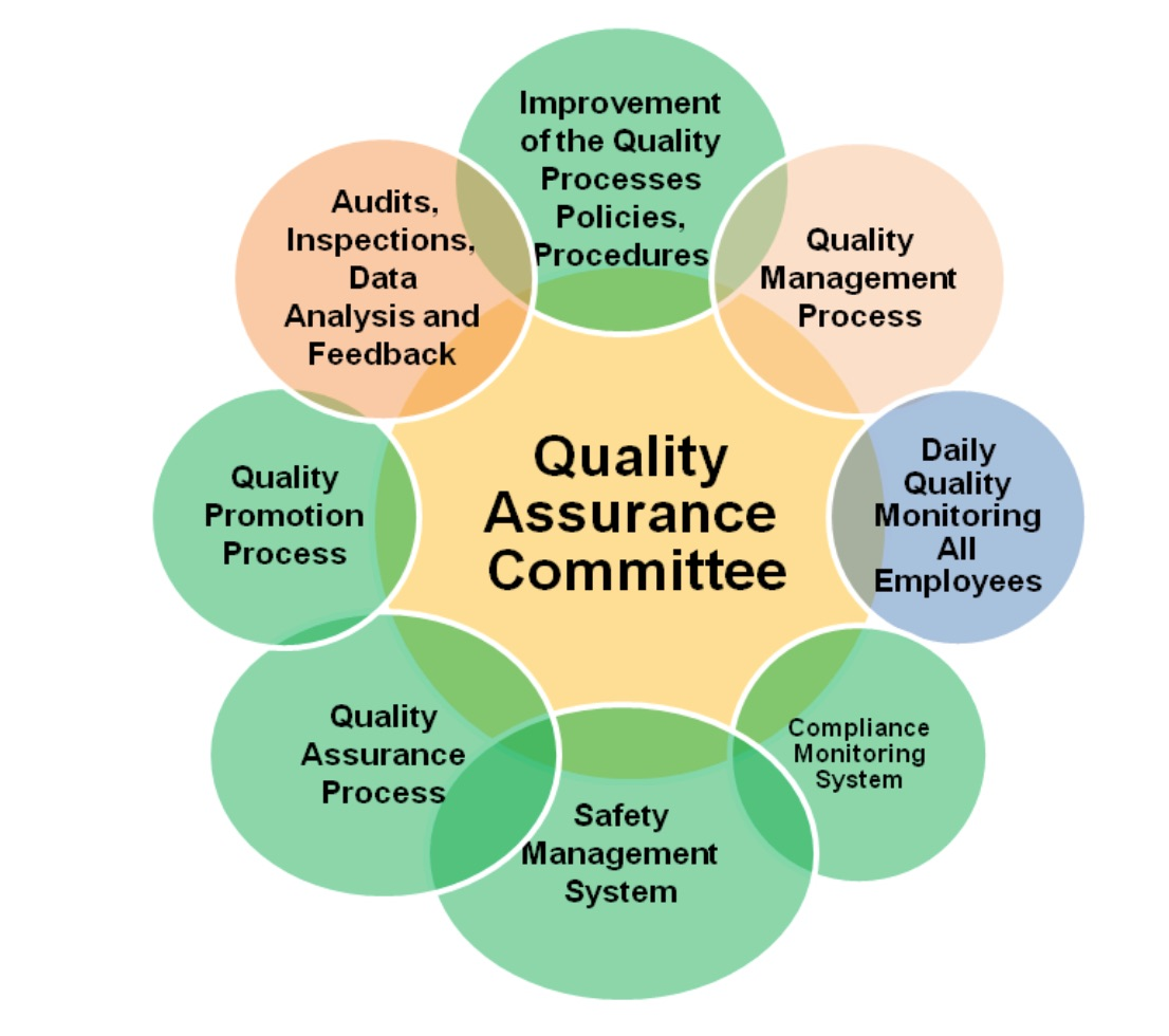 The Links between Quality Assurance System and other ACA Quality  Components¶. Quality_Assurance_Commitee. Figure 1: Quality Assurance  Commitee